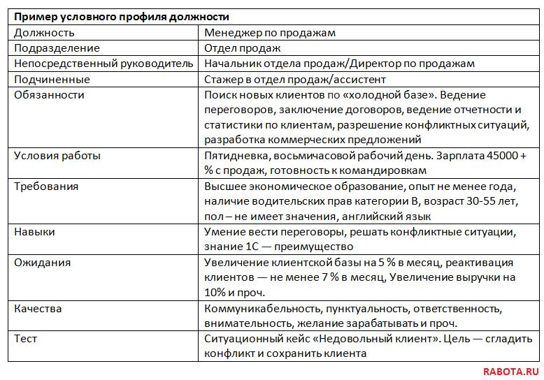 руководитель вакансии москва без опыта работы москва