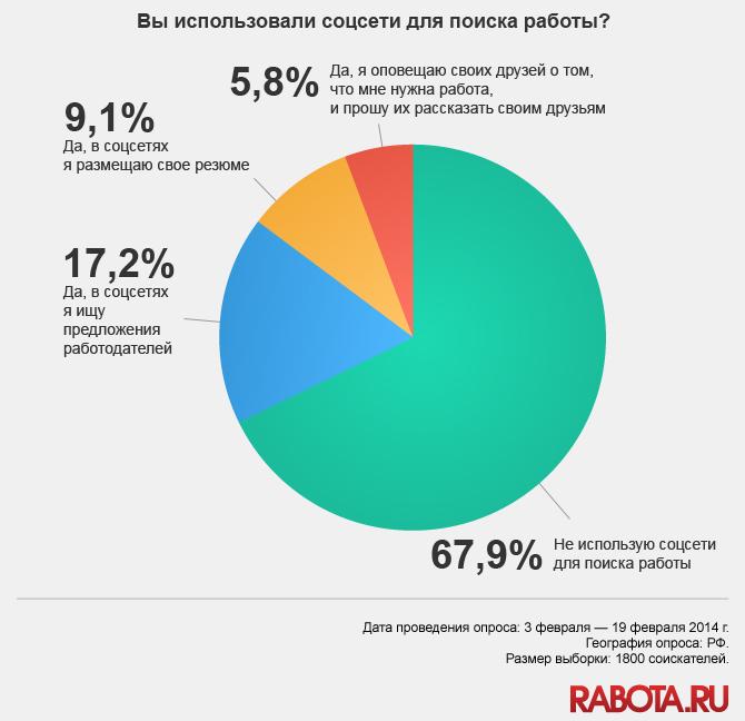 поиск сотрудников - rabota.ru
